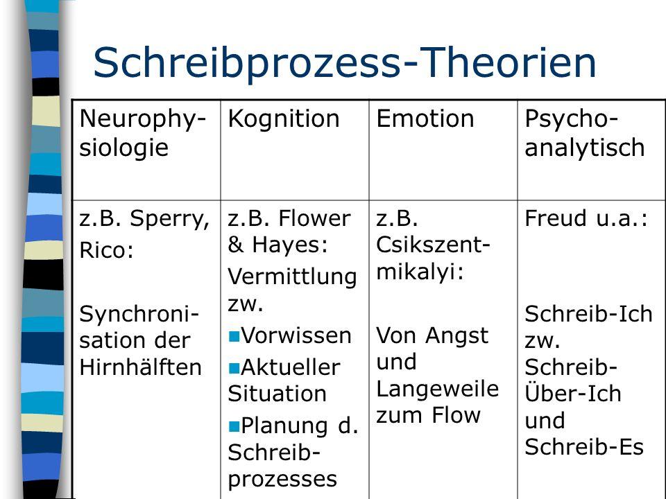 Schreibprozess-Theorien Neurophy- siologie KognitionEmotionPsycho- analytisch z.B.