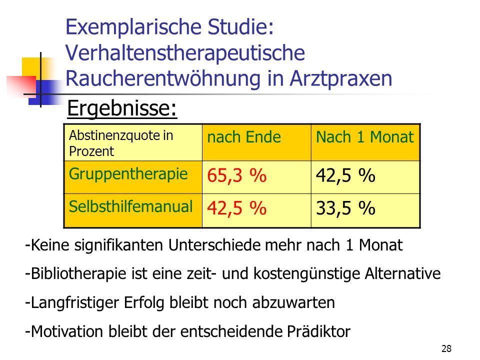 28 Exemplarische Studie: Verhaltenstherapeutische Raucherentwöhnung in Arztpraxen Ergebnisse: Abstinenzquote in Prozent nach EndeNach 1 Monat Gruppent