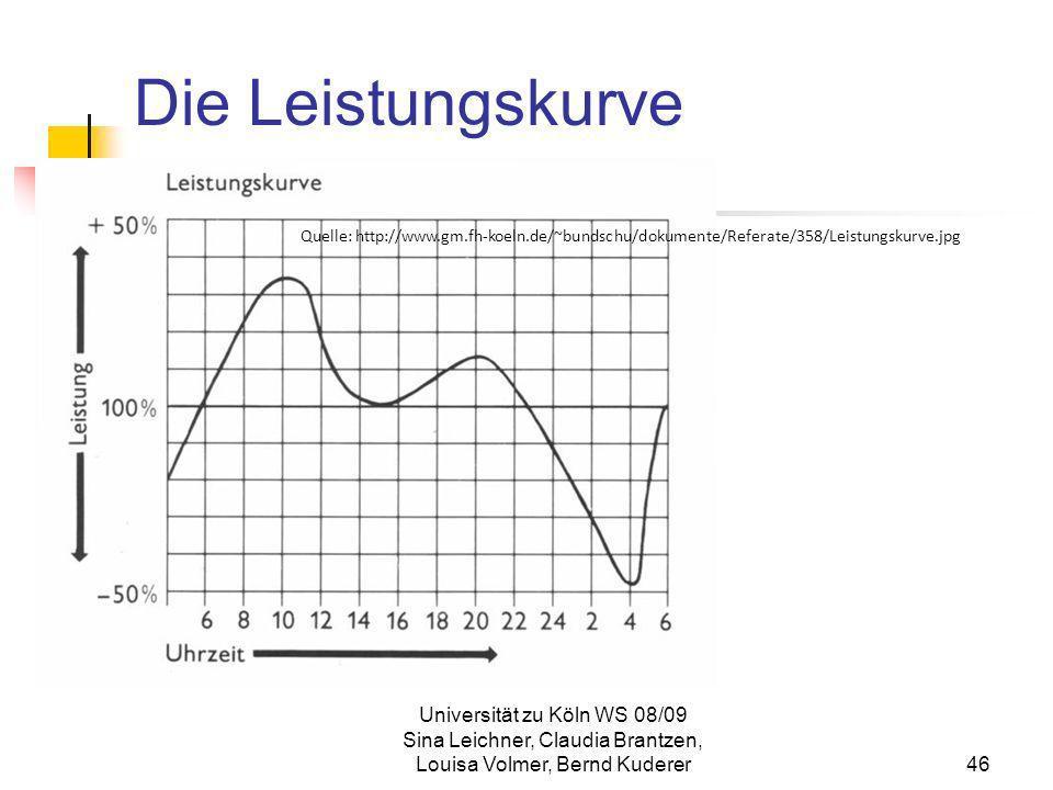 Universität zu Köln WS 08/09 Sina Leichner, Claudia Brantzen, Louisa Volmer, Bernd Kuderer46 Die Leistungskurve Quelle: http://www.gm.fh-koeln.de/~bun