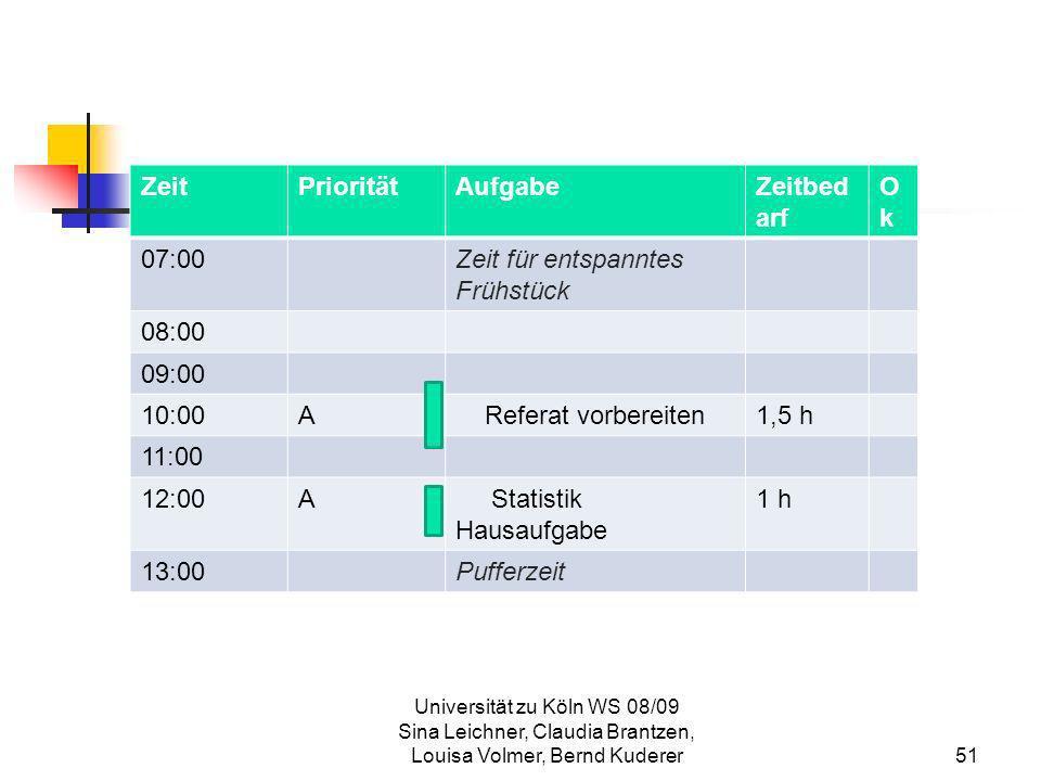 Universität zu Köln WS 08/09 Sina Leichner, Claudia Brantzen, Louisa Volmer, Bernd Kuderer51 ZeitPrioritätAufgabeZeitbed arf OkOk 07:00Zeit für entspa