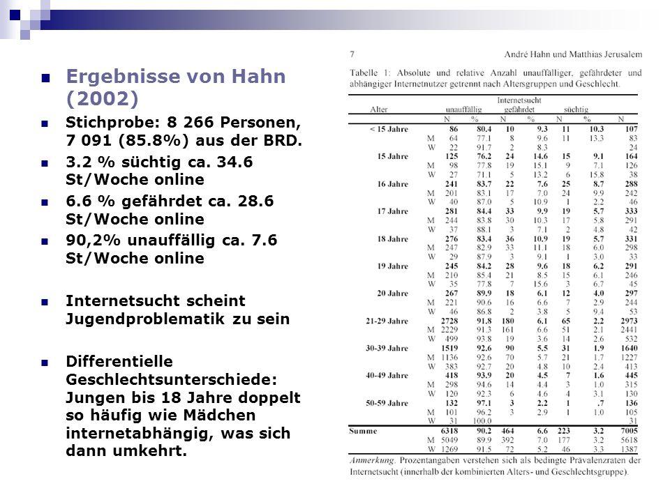 Ergebnisse von Hahn (2002) Stichprobe: 8 266 Personen, 7 091 (85.8%) aus der BRD. 3.2 % süchtig ca. 34.6 St/Woche online 6.6 % gefährdet ca. 28.6 St/W