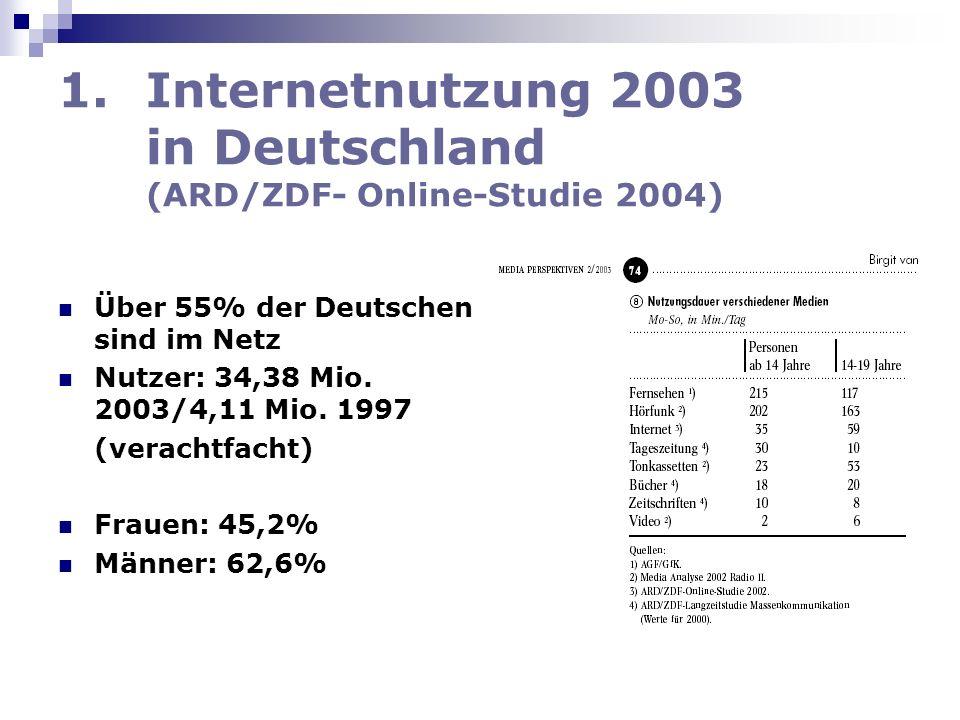 1.Internetnutzung 2003 in Deutschland (ARD/ZDF- Online-Studie 2004) Über 55% der Deutschen sind im Netz Nutzer: 34,38 Mio. 2003/4,11 Mio. 1997 (verach