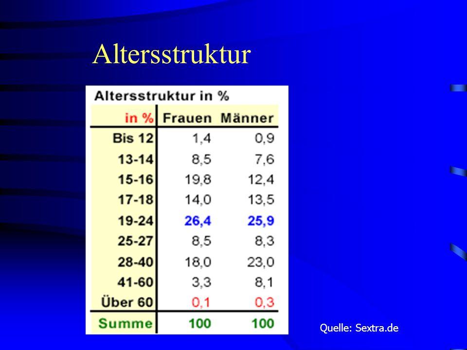 Geschlechterverteilung Quelle: Sextra.de