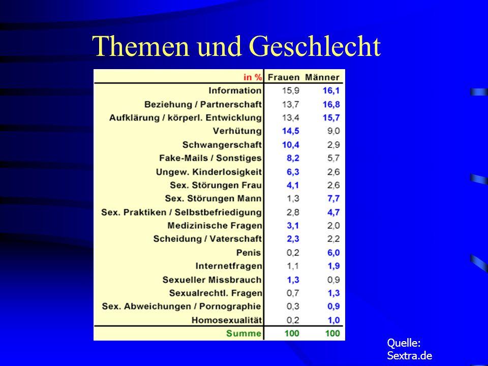 Themengebiete Quelle:Sextra.de