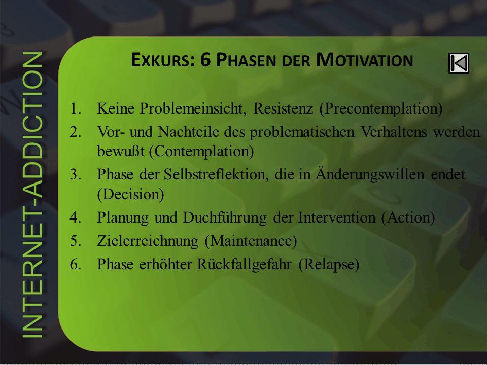 E XKURS : 6 P HASEN DER M OTIVATION 1.Keine Problemeinsicht, Resistenz (Precontemplation) 2.Vor- und Nachteile des problematischen Verhaltens werden b