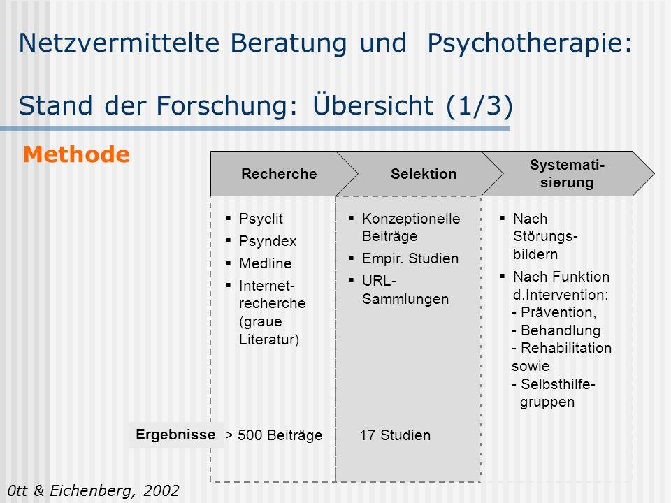 Netzvermittelte Beratung und Psychotherapie: Stand der Forschung: Übersicht (1/3) Psyclit Psyndex Medline Internet- recherche (graue Literatur) Recher