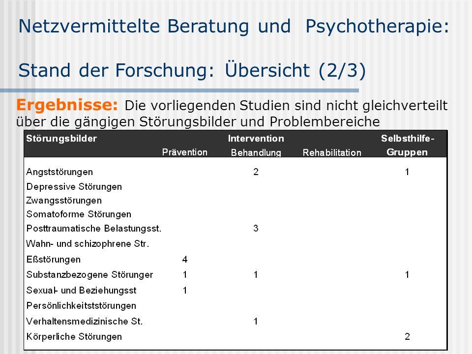 Netzvermittelte Beratung und Psychotherapie: Stand der Forschung: Übersicht (2/3) Ergebnisse: Die vorliegenden Studien sind nicht gleichverteilt über