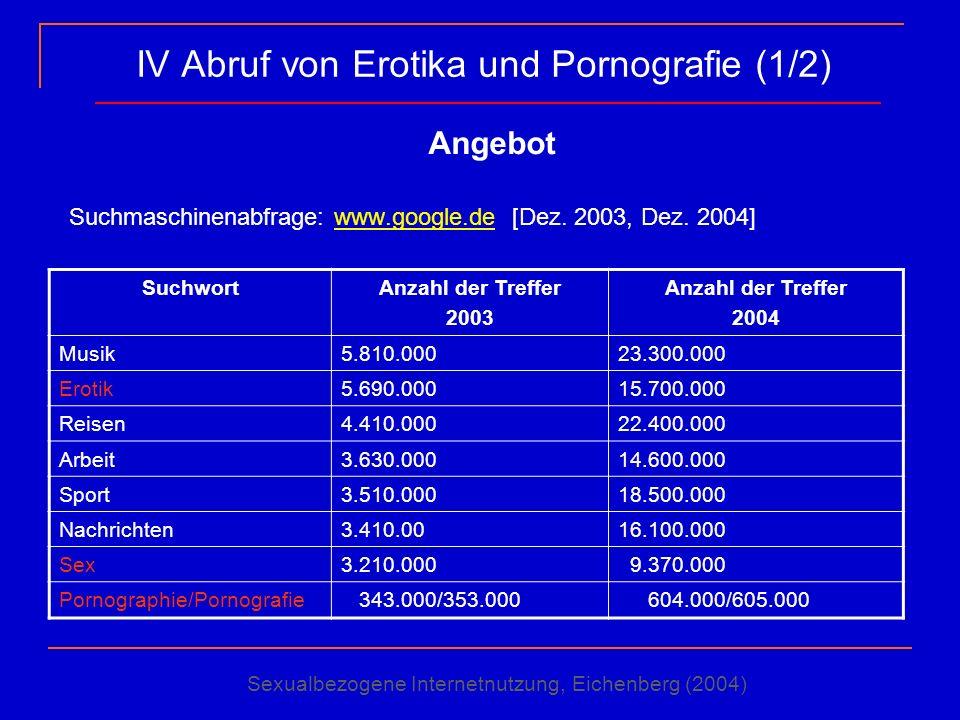 IV Abruf von Erotika und Pornografie (1/2) Angebot Suchmaschinenabfrage: www.google.de [Dez. 2003, Dez. 2004]www.google.de SuchwortAnzahl der Treffer