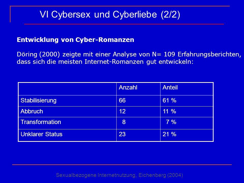 VI Cybersex und Cyberliebe (2/2) AnzahlAnteil Stabilisierung6661 % Abbruch1211 % Transformation 8 7 % Unklarer Status2321 % Entwicklung von Cyber-Roma