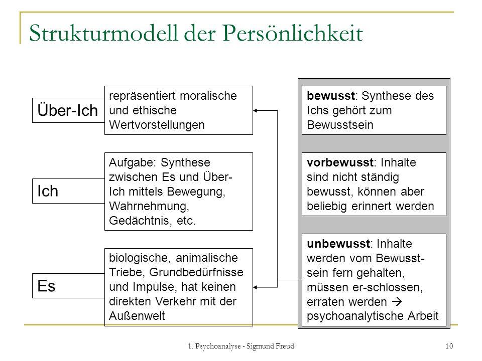 1. Psychoanalyse - Sigmund Freud 10 Strukturmodell der Persönlichkeit Über-Ich Es Ich bewusst: Synthese des Ichs gehört zum Bewusstsein vorbewusst: In
