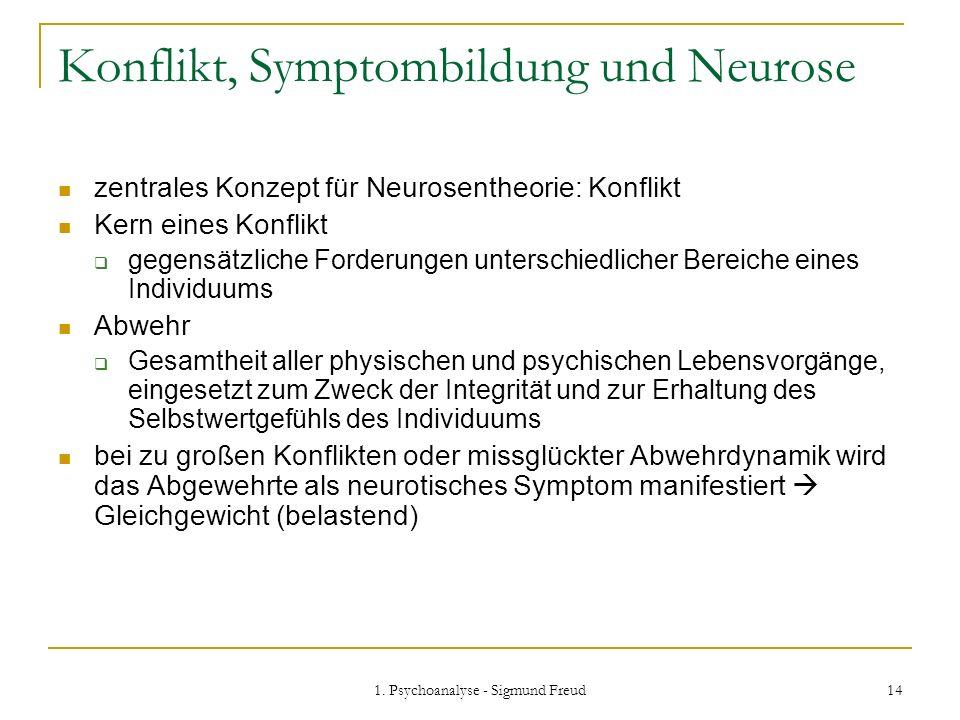 1. Psychoanalyse - Sigmund Freud 14 Konflikt, Symptombildung und Neurose zentrales Konzept für Neurosentheorie: Konflikt Kern eines Konflikt gegensätz