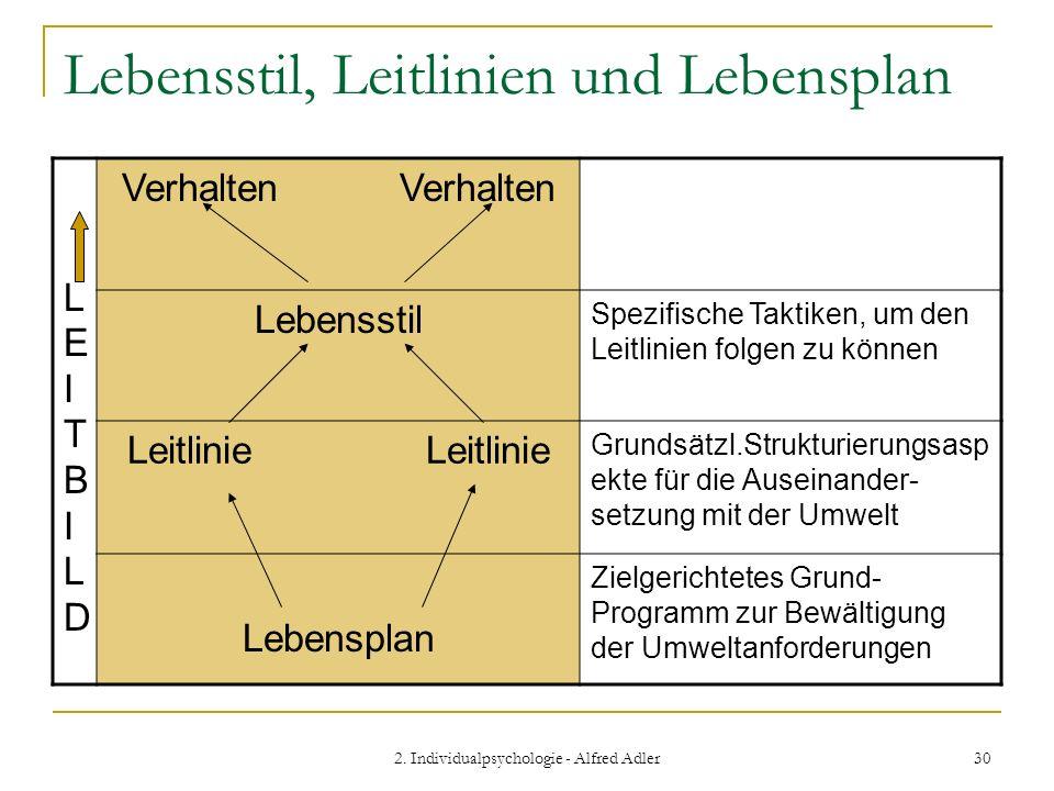 2. Individualpsychologie - Alfred Adler 30 Lebensstil, Leitlinien und Lebensplan LEITBILDLEITBILD Verhalten Lebensstil Spezifische Taktiken, um den Le