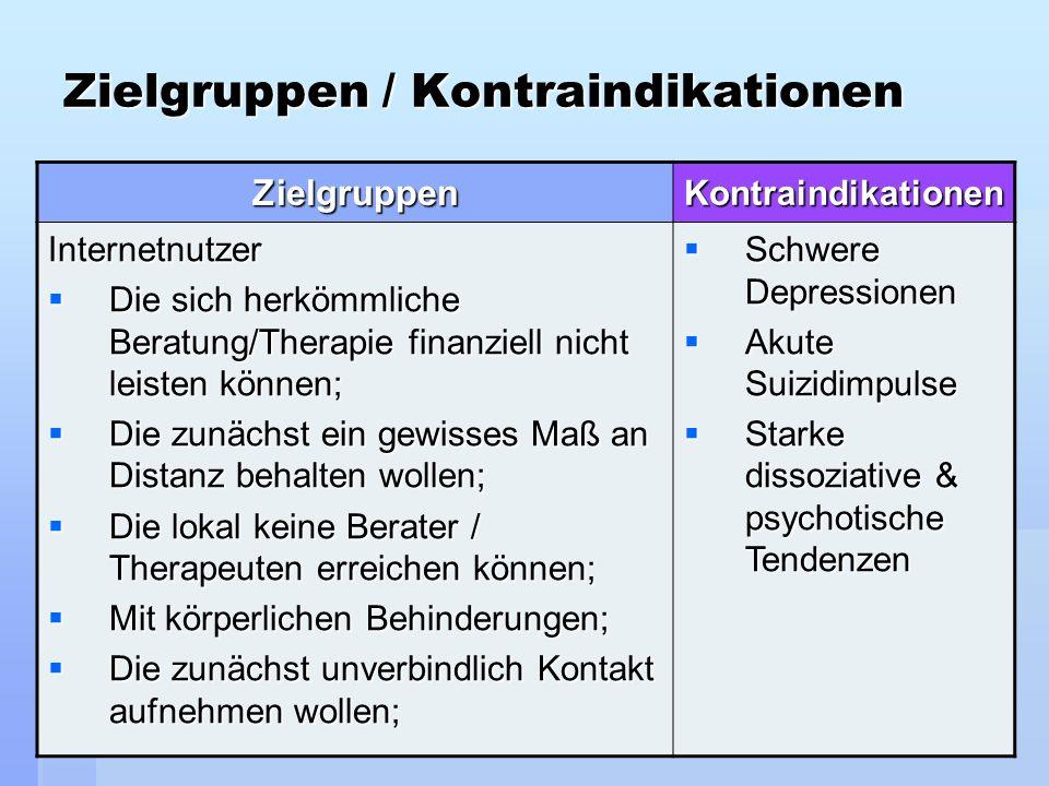 12 Zielgruppen / Kontraindikationen ZielgruppenKontraindikationen Internetnutzer Die sich herkömmliche Beratung/Therapie finanziell nicht leisten könn