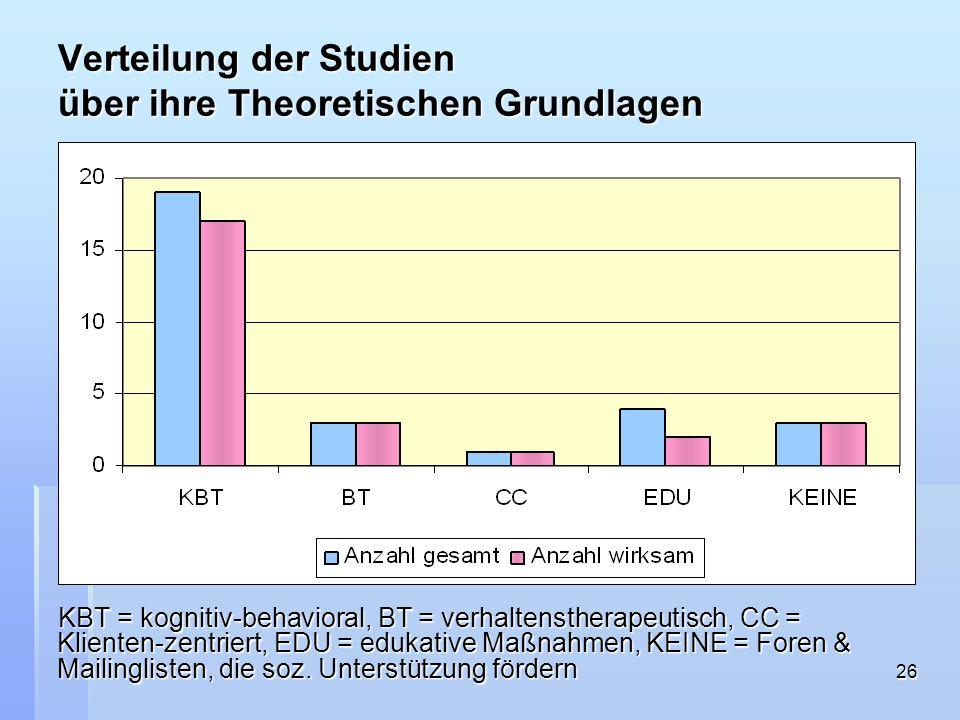26 Verteilung der Studien über ihre Theoretischen Grundlagen KBT = kognitiv-behavioral, BT = verhaltenstherapeutisch, CC = Klienten-zentriert, EDU = e