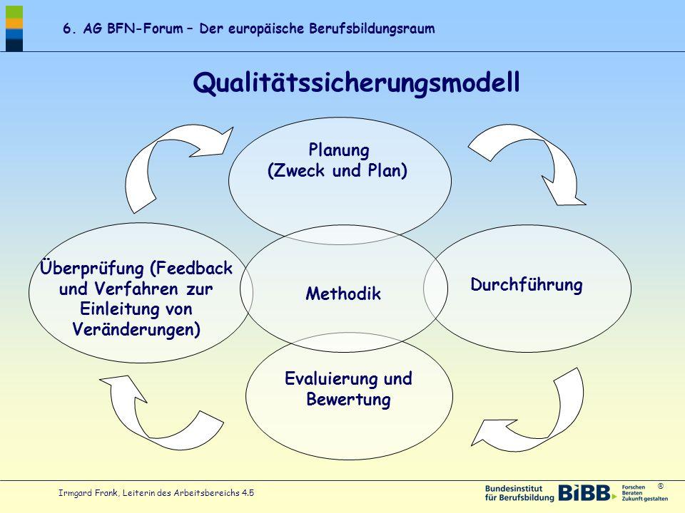 ® 6. AG BFN-Forum – Der europäische Berufsbildungsraum Irmgard Frank, Leiterin des Arbeitsbereichs 4.5 Planung (Zweck und Plan) Durchführung Evaluieru