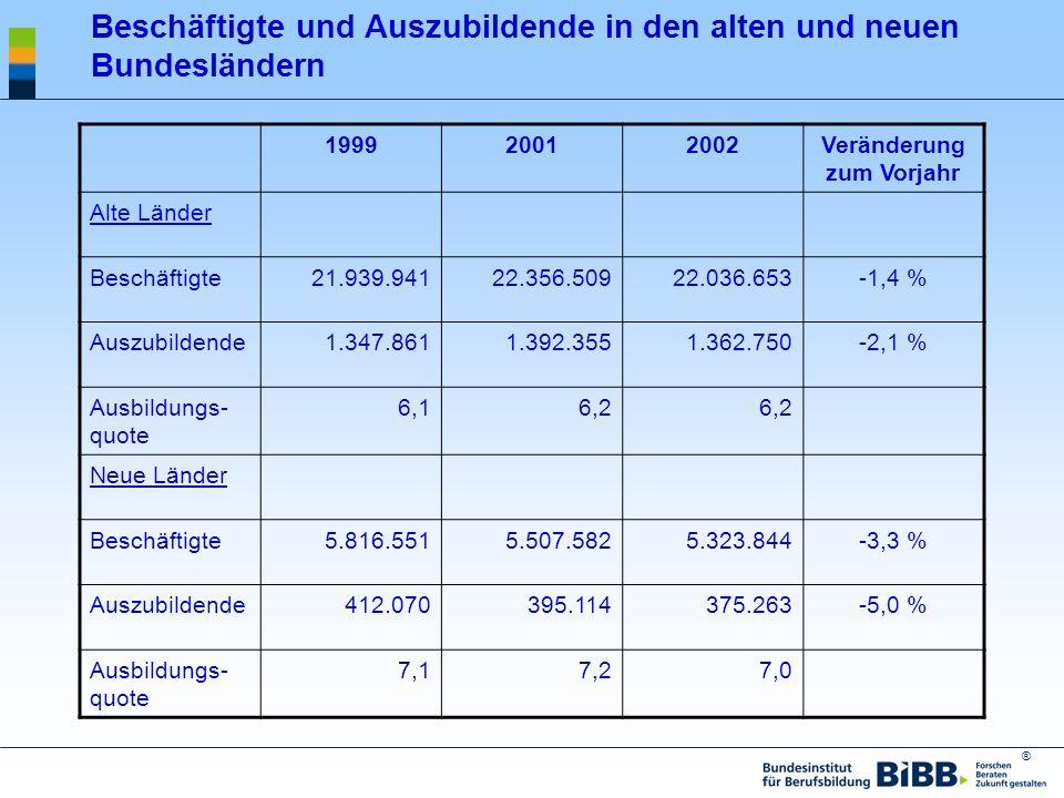 ® Beschäftigte und Auszubildende in den alten und neuen Bundesländern 199920012002Veränderung zum Vorjahr Alte Länder Beschäftigte21.939.94122.356.509