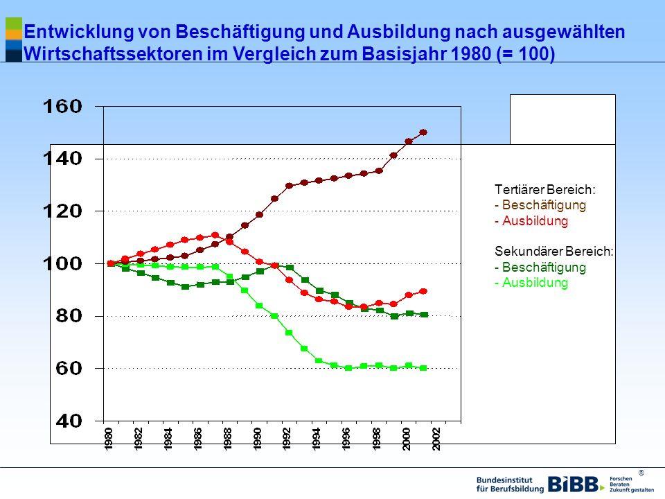 ® Entwicklung von Beschäftigung und Ausbildung nach ausgewählten Wirtschaftssektoren im Vergleich zum Basisjahr 1980 (= 100) Tertiärer Bereich: - Besc