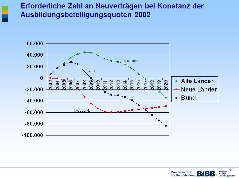 ® Erforderliche Zahl an Neuverträgen bei Konstanz der Ausbildungsbeteiligungsquoten 2002 Alte Länder Bund Neue Länder