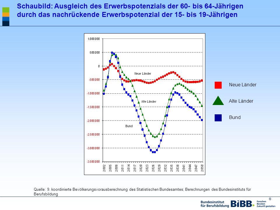 ® Schaubild: Ausgleich des Erwerbspotenzials der 60- bis 64-Jährigen durch das nachrückende Erwerbspotenzial der 15- bis 19-Jährigen Quelle: 9. koordi