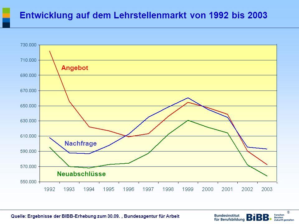 ® Entwicklung auf dem Lehrstellenmarkt von 1992 bis 2003 Quelle: Ergebnisse der BIBB-Erhebung zum 30.09., Bundesagentur für Arbeit Angebot Nachfrage N