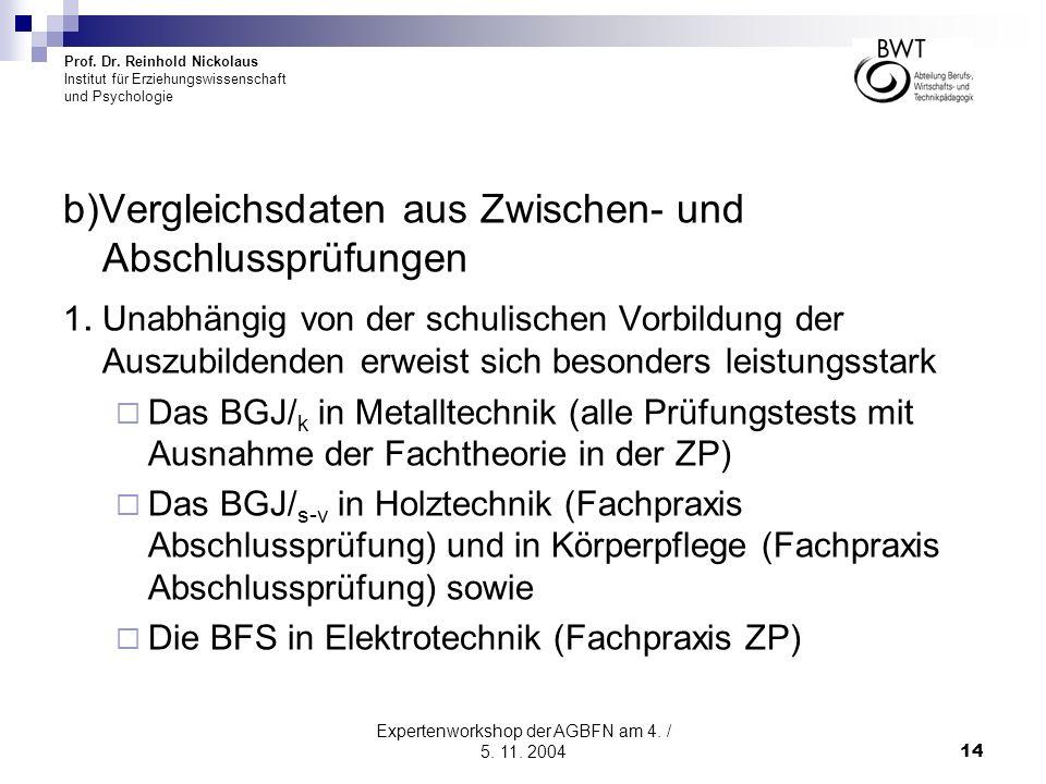Prof. Dr. Reinhold Nickolaus Institut für Erziehungswissenschaft und Psychologie Expertenworkshop der AGBFN am 4. / 5. 11. 200414 b)Vergleichsdaten au