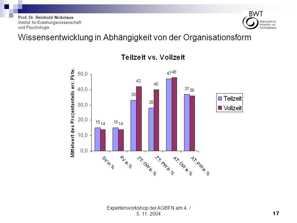 Prof. Dr. Reinhold Nickolaus Institut für Erziehungswissenschaft und Psychologie Expertenworkshop der AGBFN am 4. / 5. 11. 200417 Wissensentwicklung i