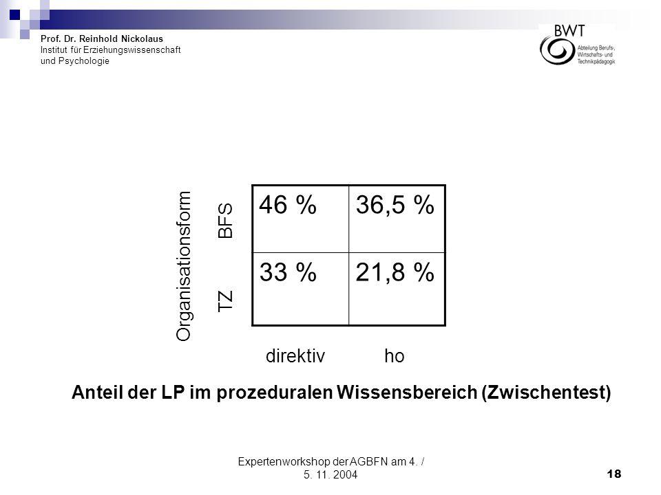 Prof. Dr. Reinhold Nickolaus Institut für Erziehungswissenschaft und Psychologie Expertenworkshop der AGBFN am 4. / 5. 11. 200418 46 %36,5 % 33 %21,8