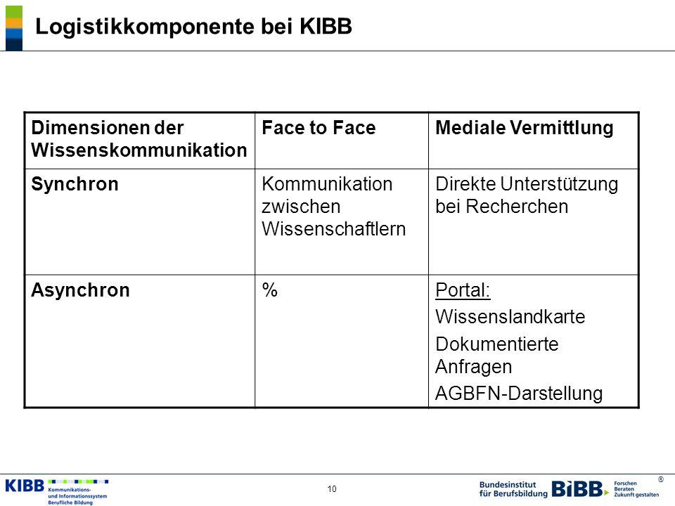 ® 11 Lernkomponente bei KIBB Selbstgesteuertes LernenLehre Individuell gestaltetes Lernen durch Zugriff auf KIBB-Portal bzgl.