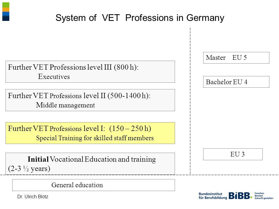 Dr. Ulrich Blötz System of VET Professions in Germany Initial Vocational Education and training (2-3 ½ years) Further VET Professions level I: (150 –