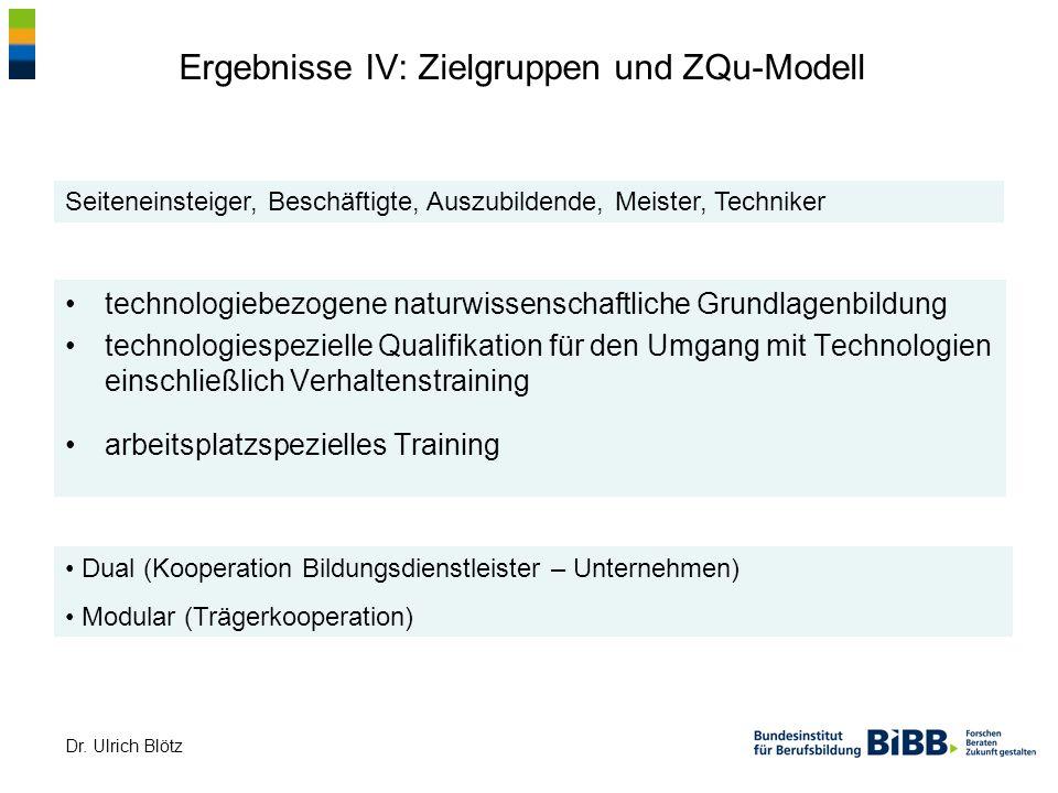 Dr. Ulrich Blötz Ergebnisse IV: Zielgruppen und ZQu-Modell technologiebezogene naturwissenschaftliche Grundlagenbildung technologiespezielle Qualifika