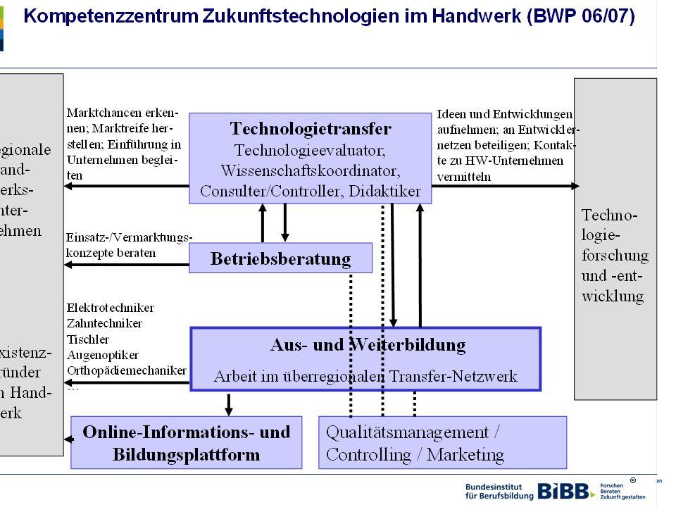 Dr. Ulrich Blötz Komzet Neue Technologien der HWK Berlin