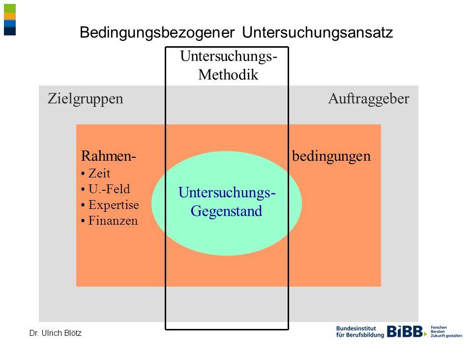 Dr. Ulrich Blötz Zielgruppen Auftraggeber Rahmen- bedingungen Zeit U.-Feld Expertise Finanzen Bedingungsbezogener Untersuchungsansatz Untersuchungs- G