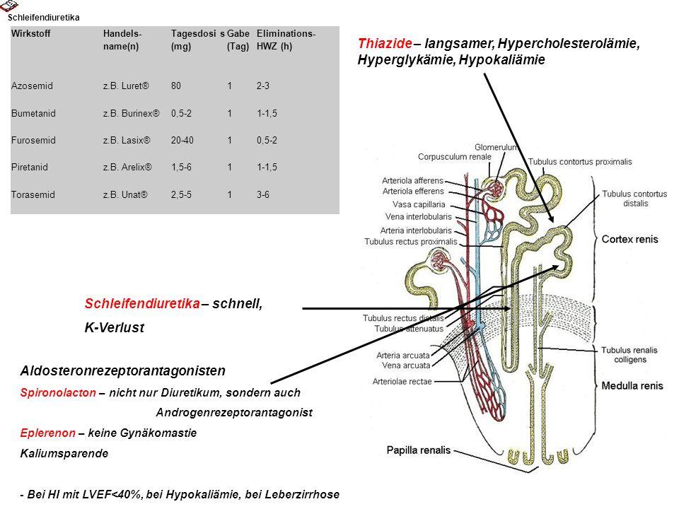 Schleifendiuretika – schnell, K-Verlust Thiazide – langsamer, Hypercholesterolämie, Hyperglykämie, Hypokaliämie Aldosteronrezeptorantagonisten Spirono