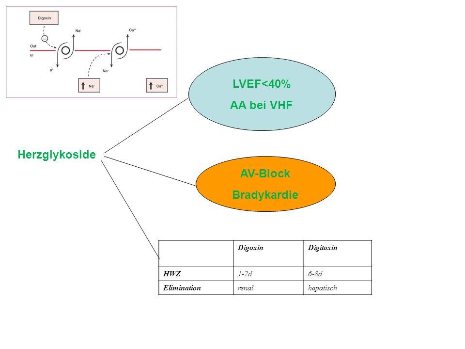 Herzglykoside LVEF<40% AA bei VHF AV-Block Bradykardie DigoxinDigitoxin HWZ1-2d6-8d Eliminationrenalhepatisch