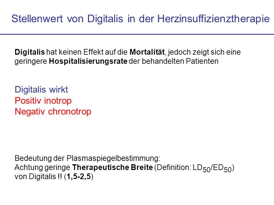Stellenwert von Digitalis in der Herzinsuffizienztherapie Digitalis hat keinen Effekt auf die Mortalität, jedoch zeigt sich eine geringere Hospitalisi
