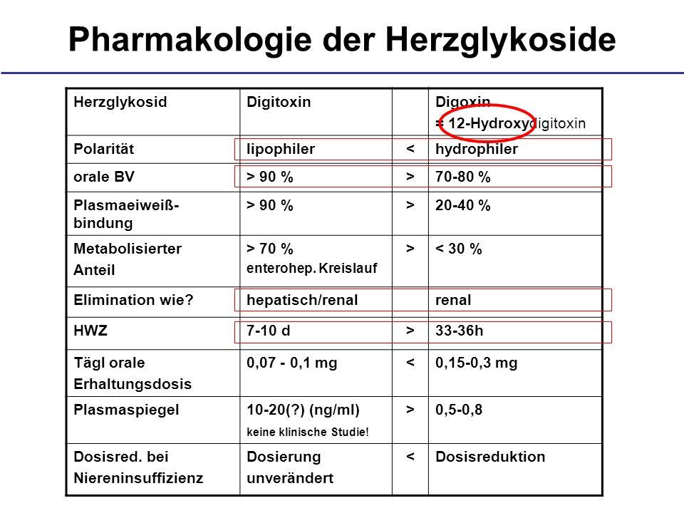 Pharmakologie der Herzglykoside HerzglykosidDigitoxinDigoxin = 12-Hydroxydigitoxin Polaritätlipophiler<hydrophiler orale BV> 90 %>70-80 % Plasmaeiweiß