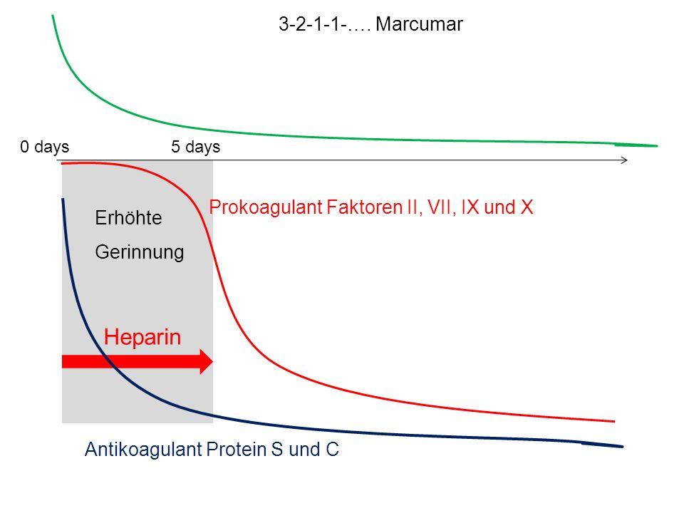 0 days5 days 3-2-1-1-…. Marcumar Antikoagulant Protein S und C Prokoagulant Faktoren II, VII, IX und X Erhöhte Gerinnung Heparin