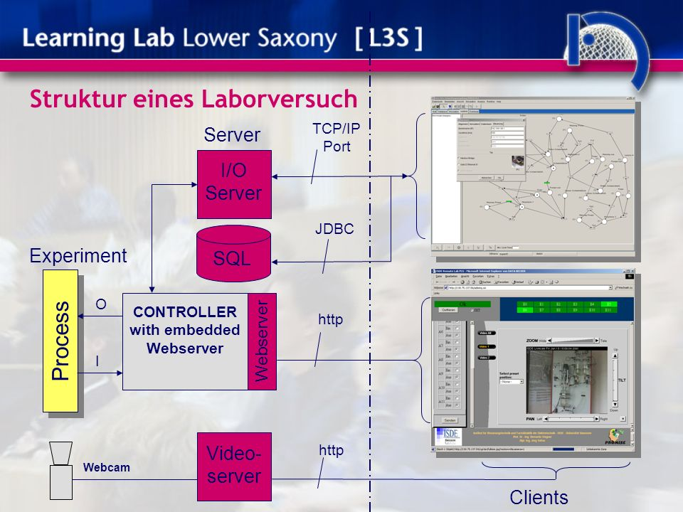 Struktur eines Laborversuch Experiment Server Clients Process CONTROLLER with embedded Webserver Video- server I/O Server Webcam SQL O I TCP/IP Port J