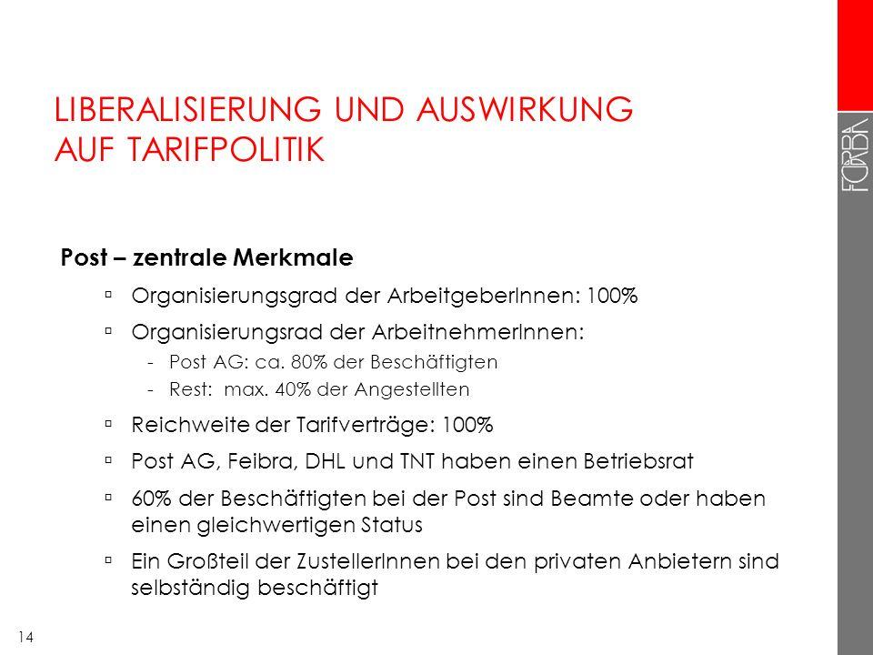 14 LIBERALISIERUNG UND AUSWIRKUNG AUF TARIFPOLITIK Post – zentrale Merkmale Organisierungsgrad der ArbeitgeberInnen: 100% Organisierungsrad der Arbeit