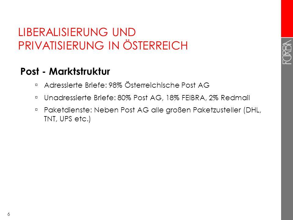 6 LIBERALISIERUNG UND PRIVATISIERUNG IN ÖSTERREICH Post - Marktstruktur Adressierte Briefe: 98% Österreichische Post AG Unadressierte Briefe: 80% Post