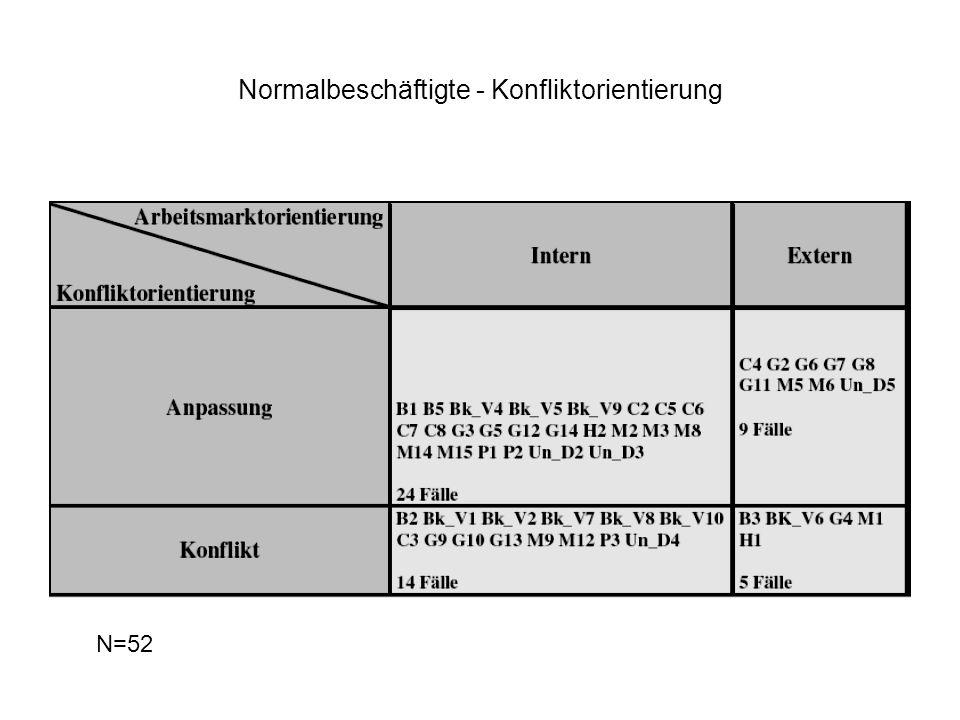 Normalbeschäftigte - Konfliktorientierung N=52