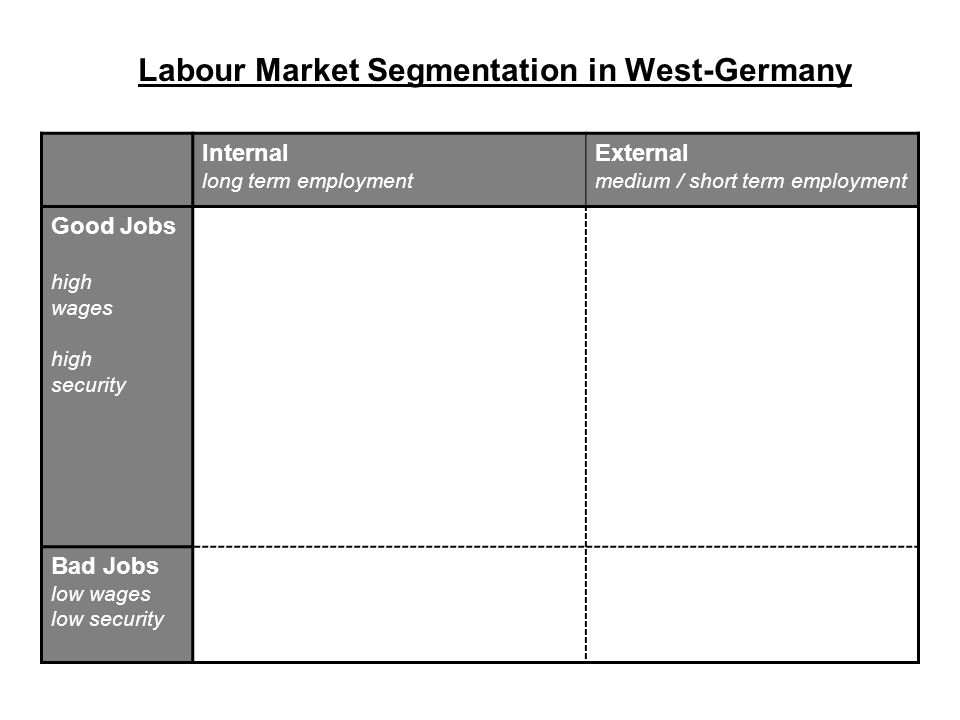 Labour Market Segmentation in West-Germany Internal long term employment External medium / short term employment Good Jobs high wages high security Ba