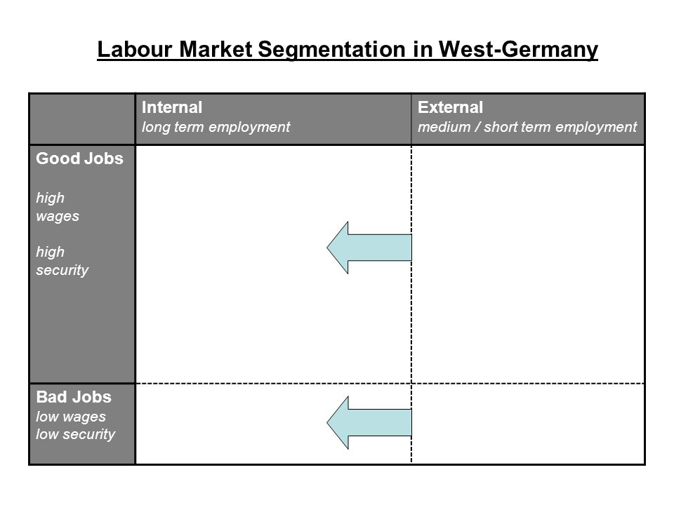 Labour Market Segmentation in West-Germany Internal long term employment External medium / short term employment Good Jobs high wages high security Bad Jobs low wages low security