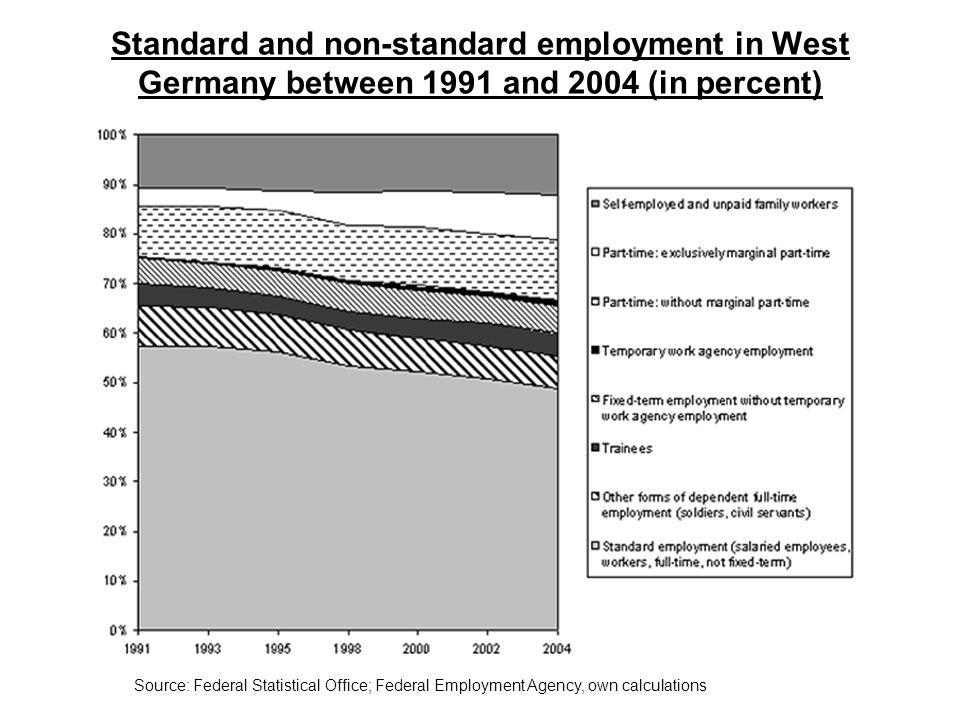 Betriebszugehörigkeitsdauer (kategorisiert und im Durchschnitt) Betriebszugehörigkeitsdauer (mit Beamten) 1991/921998/99 WestOstGesamtWestOstGesamt Kategorisiert : Bis 2 Jahre20,0%28,5%22,6%21,6%30,0%23,1% 3 bis 5 Jahre16,9%11,5%15,2%16,0%19,4%16,7% 6 bis 9 Jahre14,1%11,0%13,2%18,5%25,3%19,9% 10 bis 15 Jahre18,8%17,9%18,5%16,1%7,7%14,5% 16 bis 20 Jahre11,2%10,3%11,0%9,8%5,1%9,0% Länger als 20 Jahre18,7%20,7%19,4%18,0%12,5%16,8% Gesamt:Anzahl der Personen In Prozent 21.772 100% 9.540 100% 31.312 100% 24.174 100% 5.749 100% 29.9.23 100% Durchschnitt in Jahren11,5811,4611,5411,538,9011,03