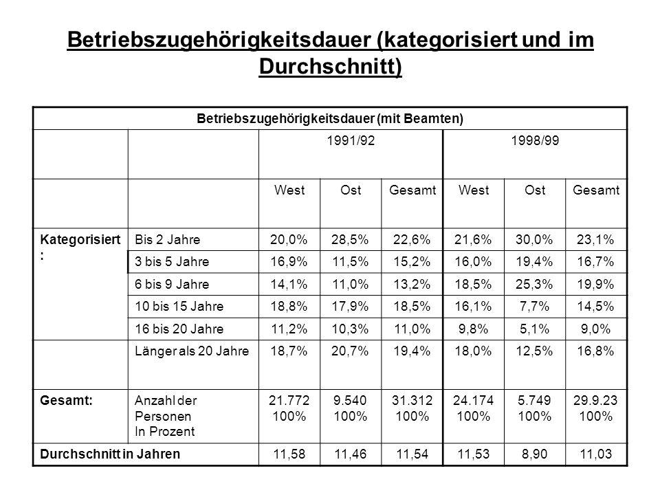 Betriebszugehörigkeitsdauer (kategorisiert und im Durchschnitt) Betriebszugehörigkeitsdauer (ohne Beamte) 1991/921998/99 WestOstGesamtWestOstGesamt Kategorisiert : Bis 2 Jahre21,6%28,8%23,9%23,2%30,4%24,7% 3 bis 5 Jahre18,1%11,4%15,9%17,1%19,5%17,5% 6 bis 9 Jahre14,8%11,0%13,5%19,4%25,0%20,7% 10 bis 15 Jahre18,7%17,9%18,4%16,3% 7,5%14,6% 16 bis 20 Jahre10,4%10,3%10,4% 9,1% 5,1%8,4% Länger als 20 Jahre16,5%20,6%17,8%14,9%12,5%14,1% Gesamt:Anzahl der Personen In Prozent 19.583 100% 9.362 100% 28.945 100% 21.775 100% 5.599 100% 27.374 100% Durchschnitt in Jahren10,8311,4111,0210,638,8210,26