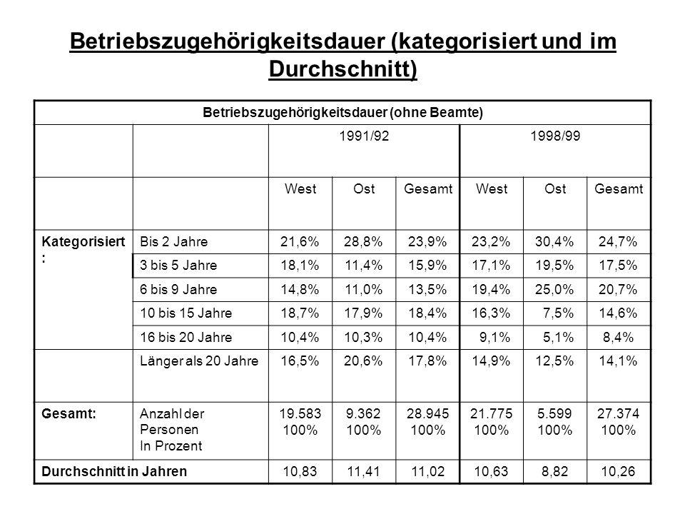Betriebszugehörigkeitsdauer (kategorisiert und im Durchschnitt) Betriebszugehörigkeitsdauer (ohne Beamte) 1991/921998/99 WestOstGesamtWestOstGesamt Ka