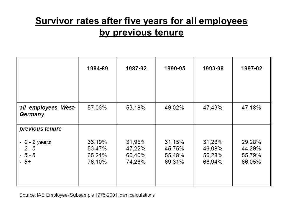 Survivor rates after five years for all employees by previous tenure 1984-891987-921990-951993-981997-02 all employees West- Germany 57,03%53,18%49,02