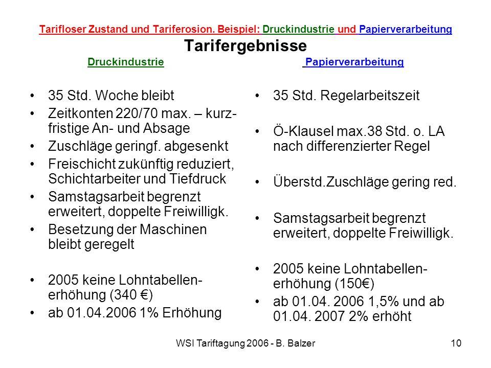WSI Tariftagung 2006 - B. Balzer10 Tarifloser Zustand und Tariferosion. Beispiel: Druckindustrie und Papierverarbeitung Tarifergebnisse Druckindustrie