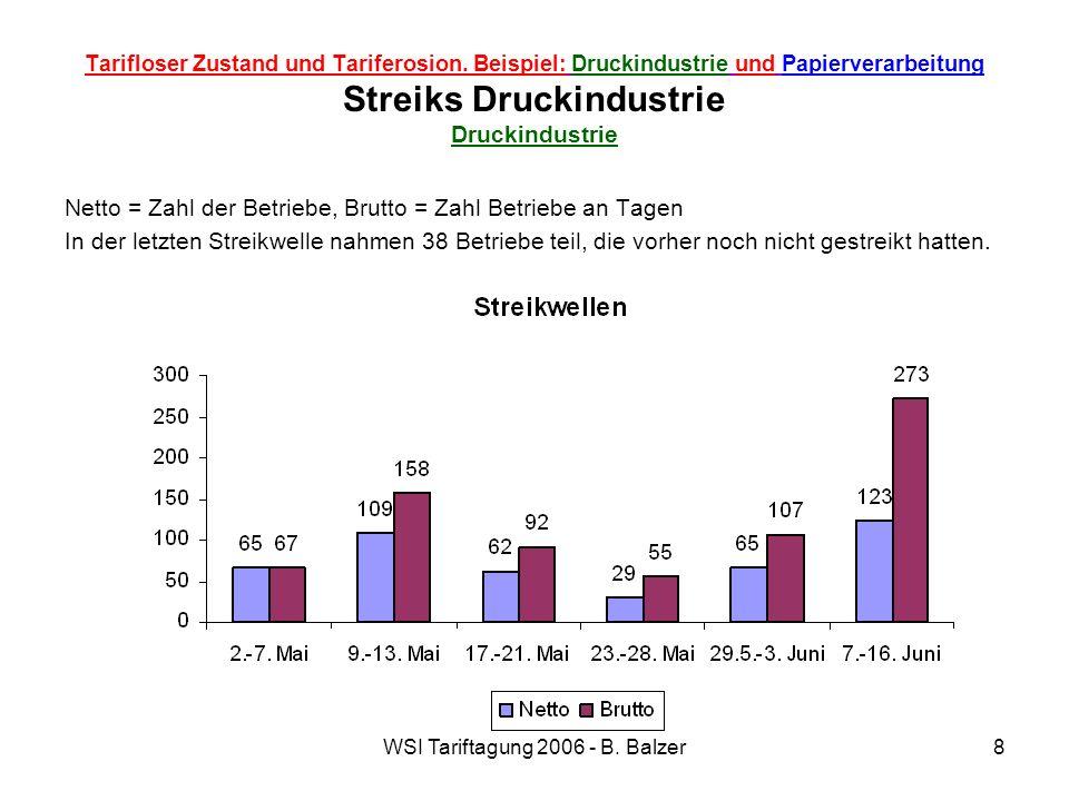 WSI Tariftagung 2006 - B. Balzer8 Tarifloser Zustand und Tariferosion. Beispiel: Druckindustrie und Papierverarbeitung Streiks Druckindustrie Druckind