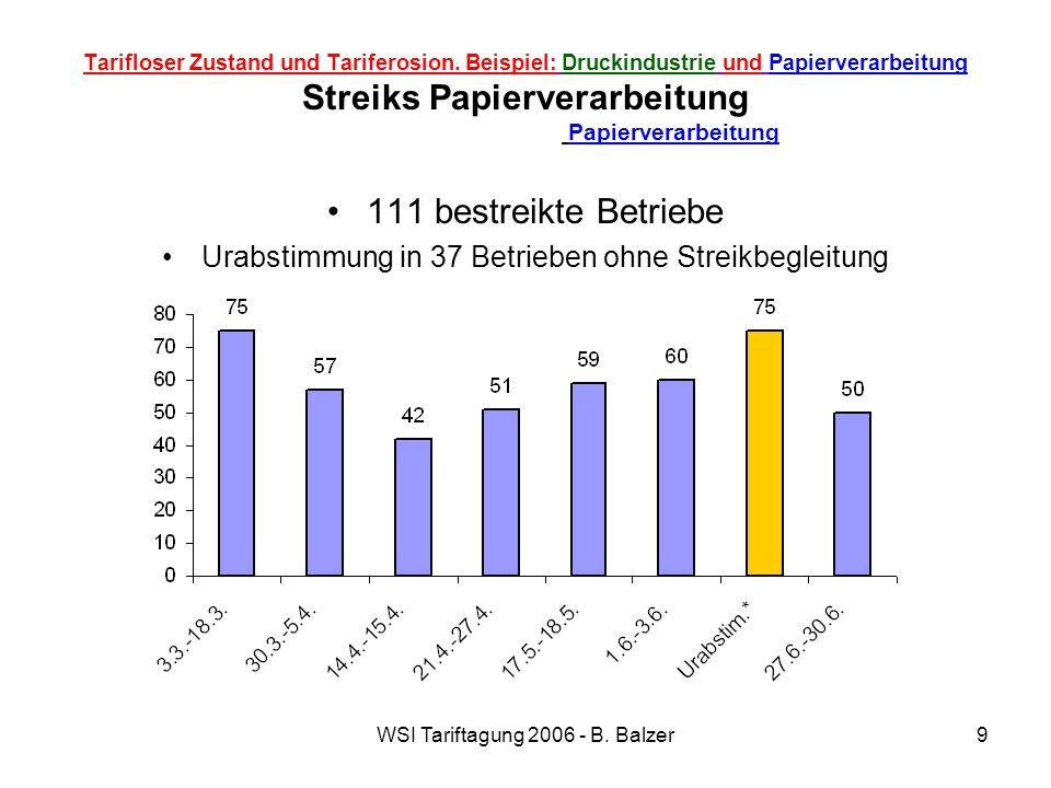 WSI Tariftagung 2006 - B. Balzer9 Tarifloser Zustand und Tariferosion. Beispiel: Druckindustrie und Papierverarbeitung Streiks Papierverarbeitung Papi